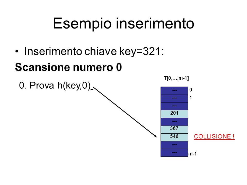 Esempio inserimento --- 1 m-1 0 T[0,…,m-1] 546 367 201 0. Prova h(key,0) COLLISIONE ! Inserimento chiave key=321: Scansione numero 0