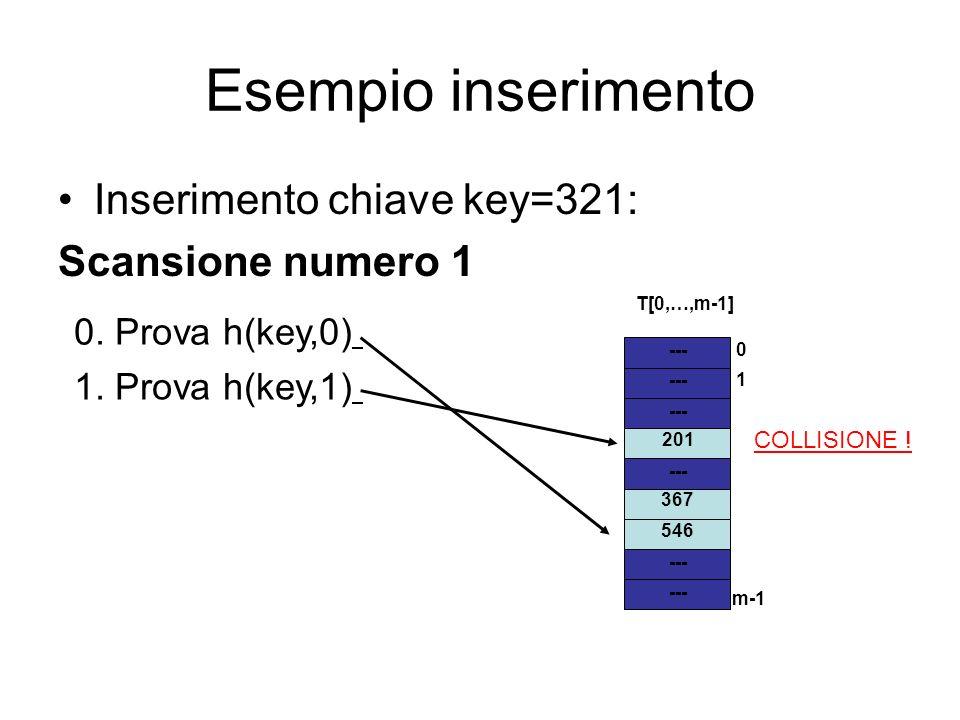 Esempio inserimento Inserimento chiave key=321: Scansione numero 1 --- 1 m-1 0 T[0,…,m-1] 546 367 201 0. Prova h(key,0) 1. Prova h(key,1) COLLISIONE !