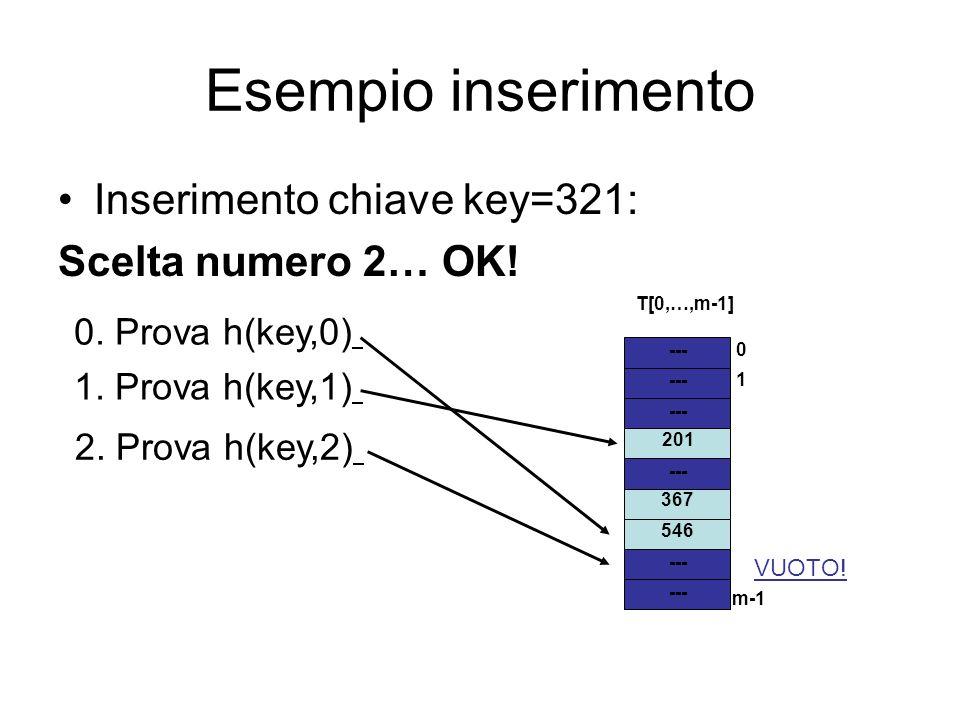Esempio inserimento Inserimento chiave key=321: Scelta numero 2… OK! --- 1 m-1 0 T[0,…,m-1] 546 367 201 0. Prova h(key,0) 1. Prova h(key,1) 2. Prova h