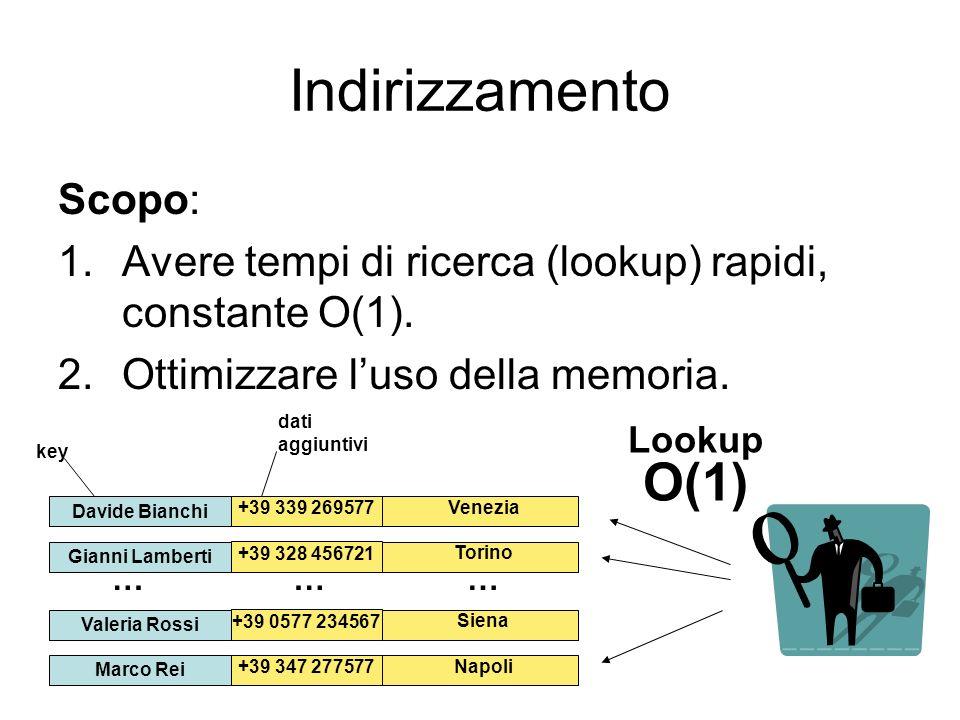Indirizzamento Scopo: 1.Avere tempi di ricerca (lookup) rapidi, constante O(1). 2.Ottimizzare luso della memoria. Davide Bianchi key dati aggiuntivi +