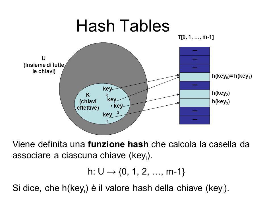 Hash Tables key 1 K (chiavi effettive) U (Insieme di tutte le chiavi) --- T[0, 1, …, m-1] key 2 key 3 key 0 h(key 0 )= h(key 1 ) h(key 2 ) h(key 3 ) V