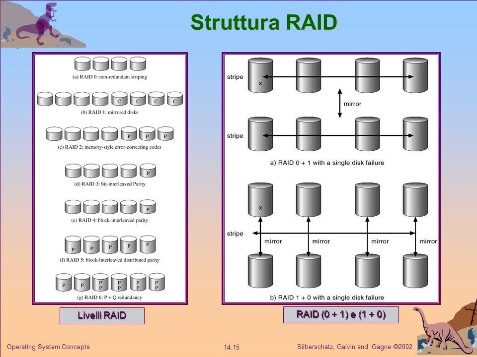 Silberschatz, Galvin and Gagne 2002 14.15 Operating System Concepts Struttura RAID Livelli RAID RAID (0 + 1) e (1 + 0)