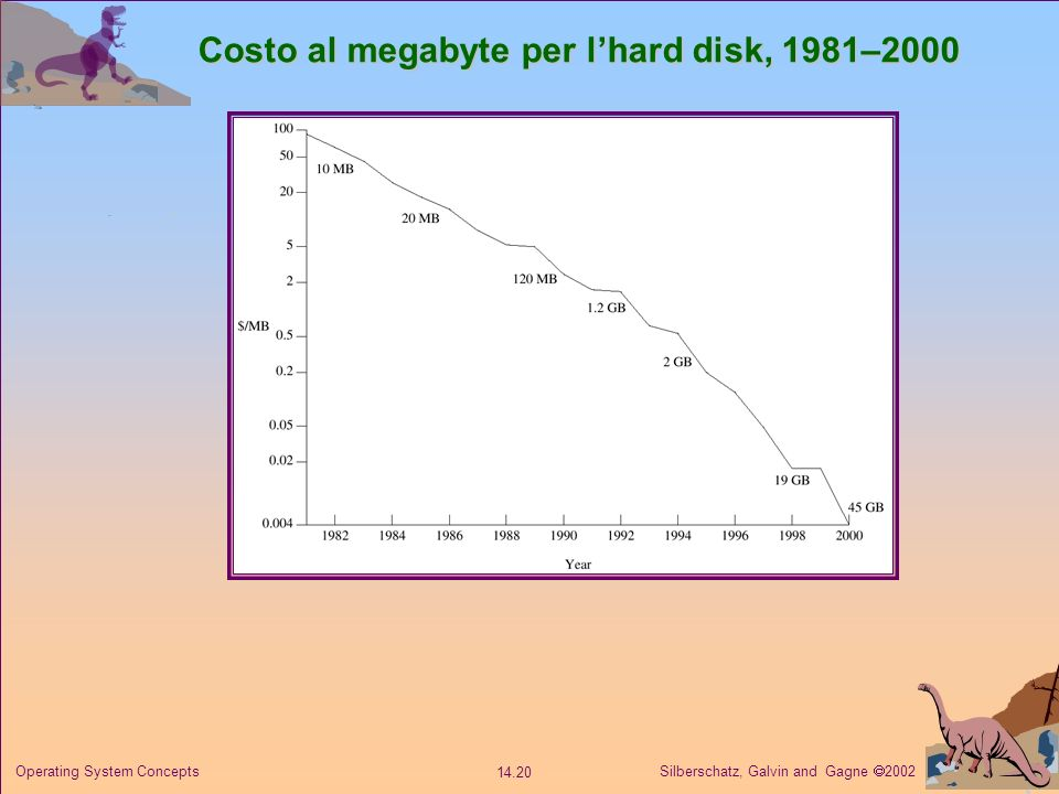 Silberschatz, Galvin and Gagne 2002 14.20 Operating System Concepts Costo al megabyte per lhard disk, 1981–2000