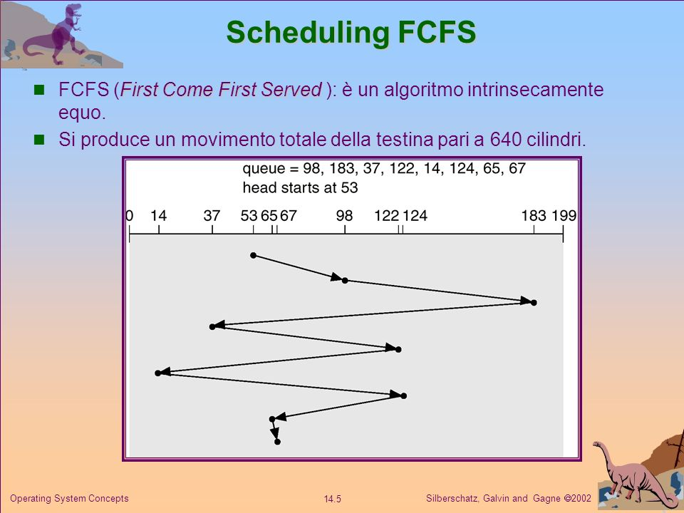 Silberschatz, Galvin and Gagne 2002 14.5 Operating System Concepts Scheduling FCFS First Come First Served FCFS (First Come First Served ): è un algor