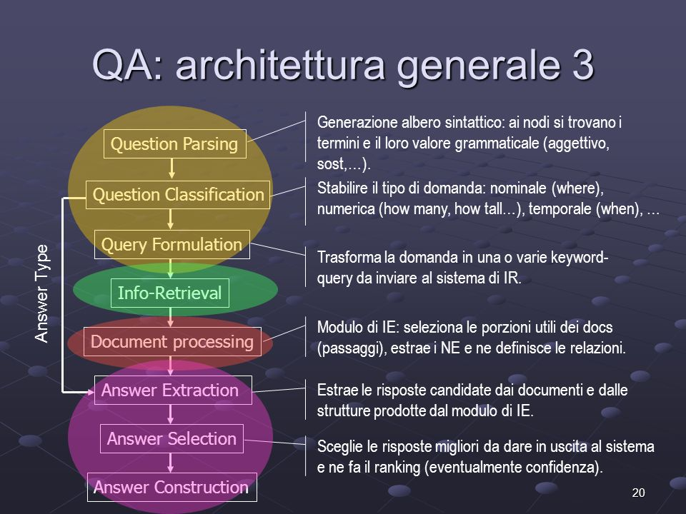 20 QA: architettura generale 3 Question Parsing Question Classification Query Formulation Info-Retrieval Answer Extraction Answer Selection Generazion