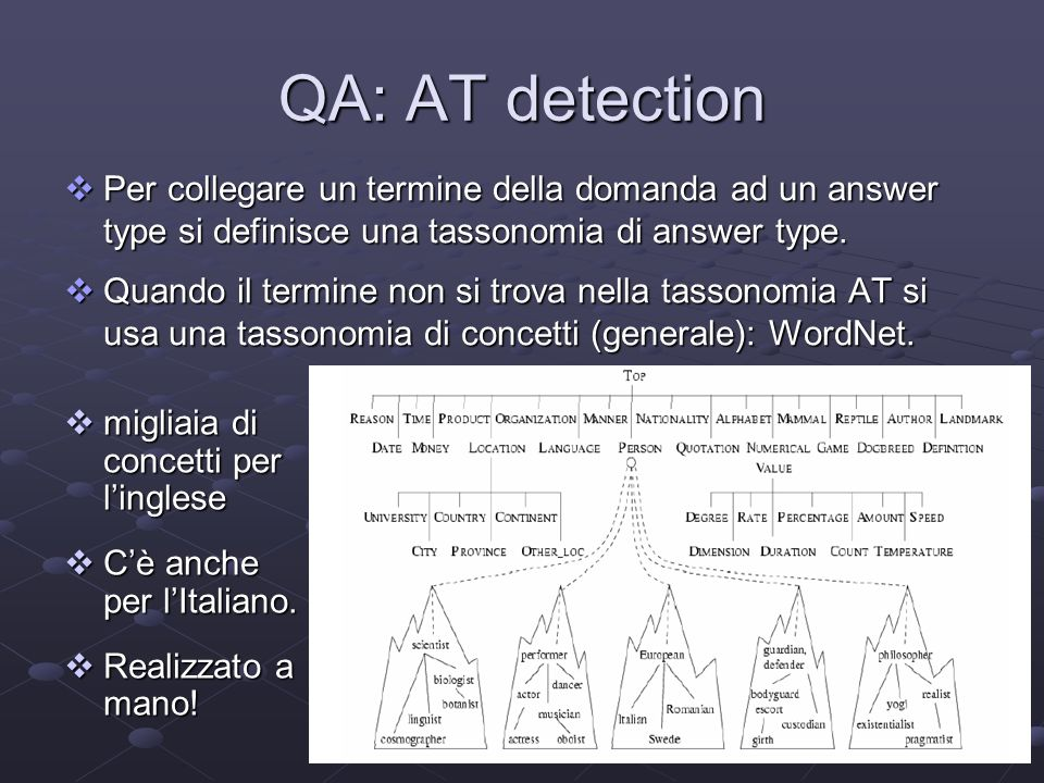 25 QA: AT detection Per collegare un termine della domanda ad un answer type si definisce una tassonomia di answer type. Per collegare un termine dell