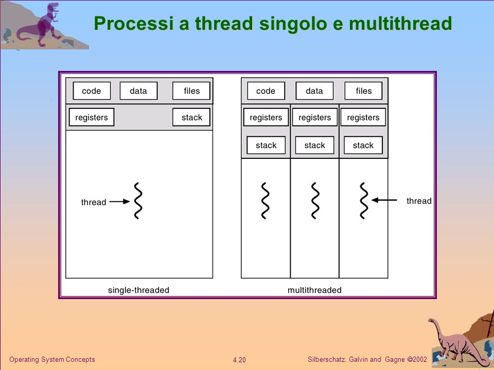 Silberschatz, Galvin and Gagne 2002 4.20 Operating System Concepts Processi a thread singolo e multithread