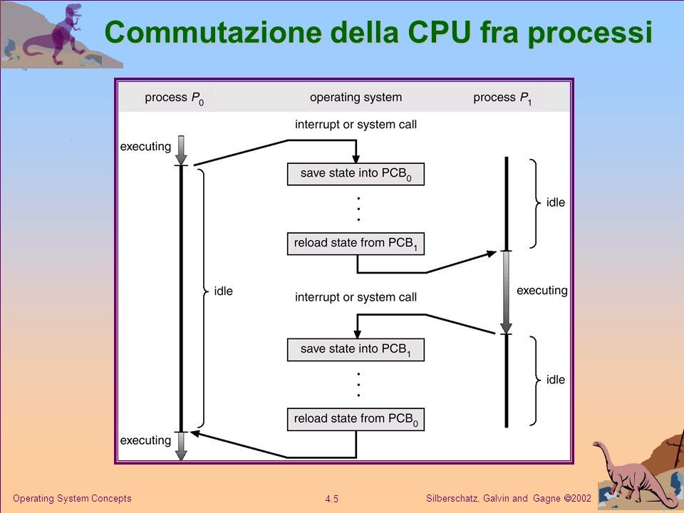 Silberschatz, Galvin and Gagne 2002 4.6 Operating System Concepts Code per lo scheduling di processi Coda dei job Coda dei job Insieme di tutti i processi presenti nel sistema.