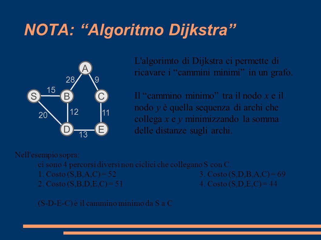 Progettino 3: Dijkstra (7)Per ogni parola della clue la ricerca nel grafo si può fermare dopo n risposte trovate.