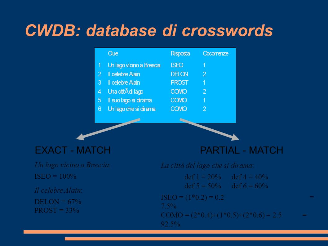 Progettini BDM su Crossword Solving 06 Giugno 2006 Marco Ernandes e-mail: ernandes@dii.unisi.it