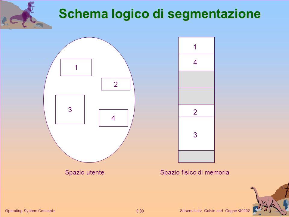 Silberschatz, Galvin and Gagne 2002 9.30 Operating System Concepts Schema logico di segmentazione 1 3 2 4 1 4 2 3 Spazio utenteSpazio fisico di memori
