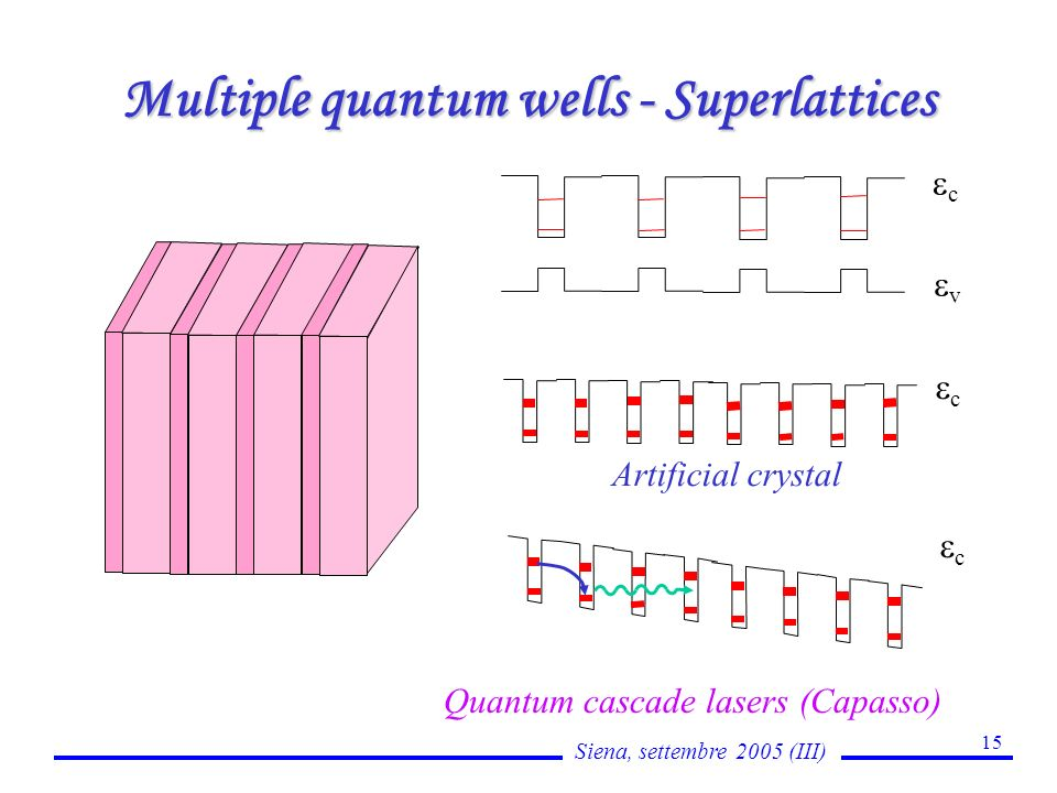 Siena, settembre 2005 (III) 15 Multiple quantum wells - Superlattices c v c Artificial crystal Quantum cascade lasers (Capasso) c