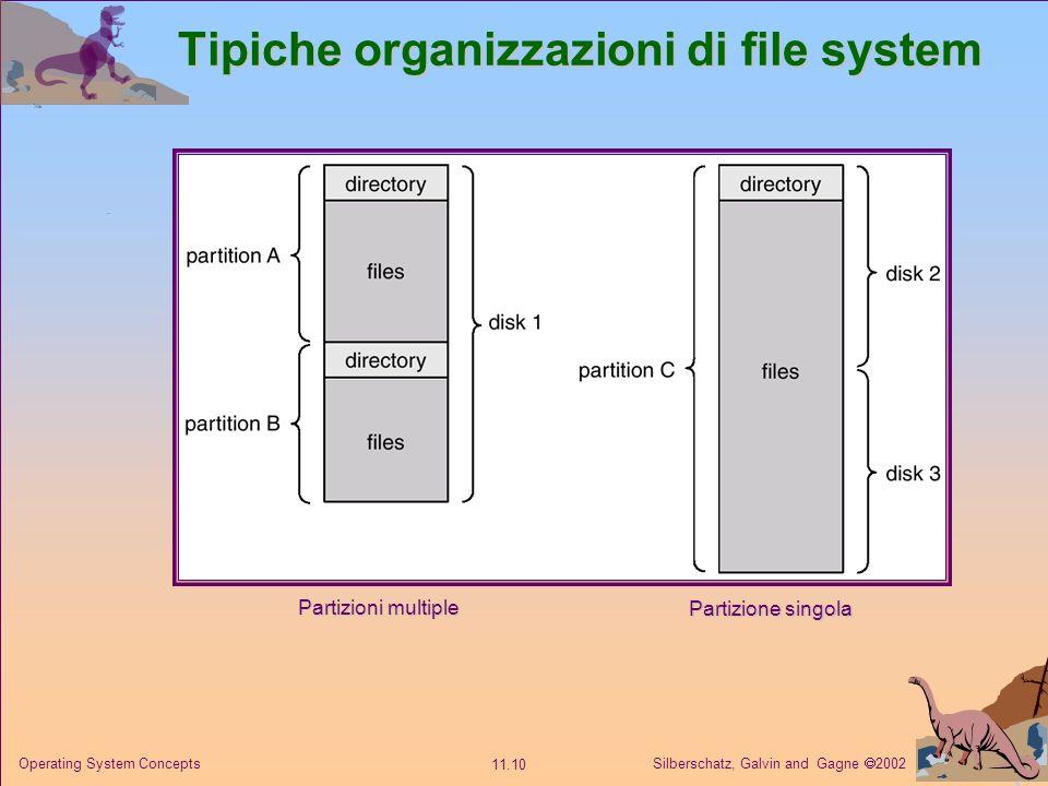 Silberschatz, Galvin and Gagne 2002 11.10 Operating System Concepts Tipiche organizzazioni di file system Partizioni multiple Partizione singola