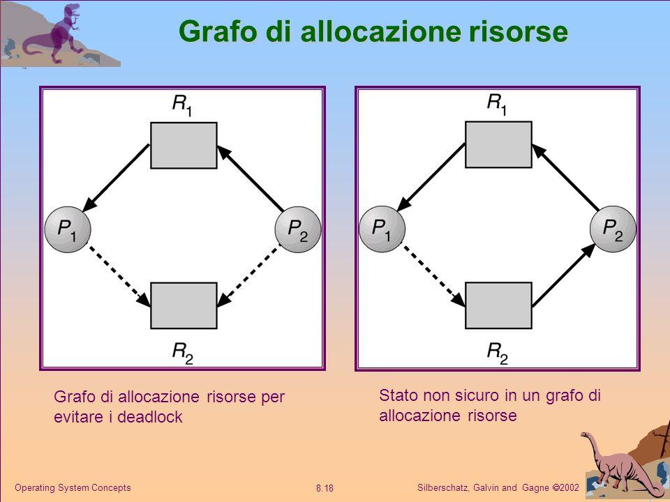 Silberschatz, Galvin and Gagne 2002 8.18 Operating System Concepts Grafo di allocazione risorse Stato non sicuro in un grafo di allocazione risorse Grafo di allocazione risorse per evitare i deadlock