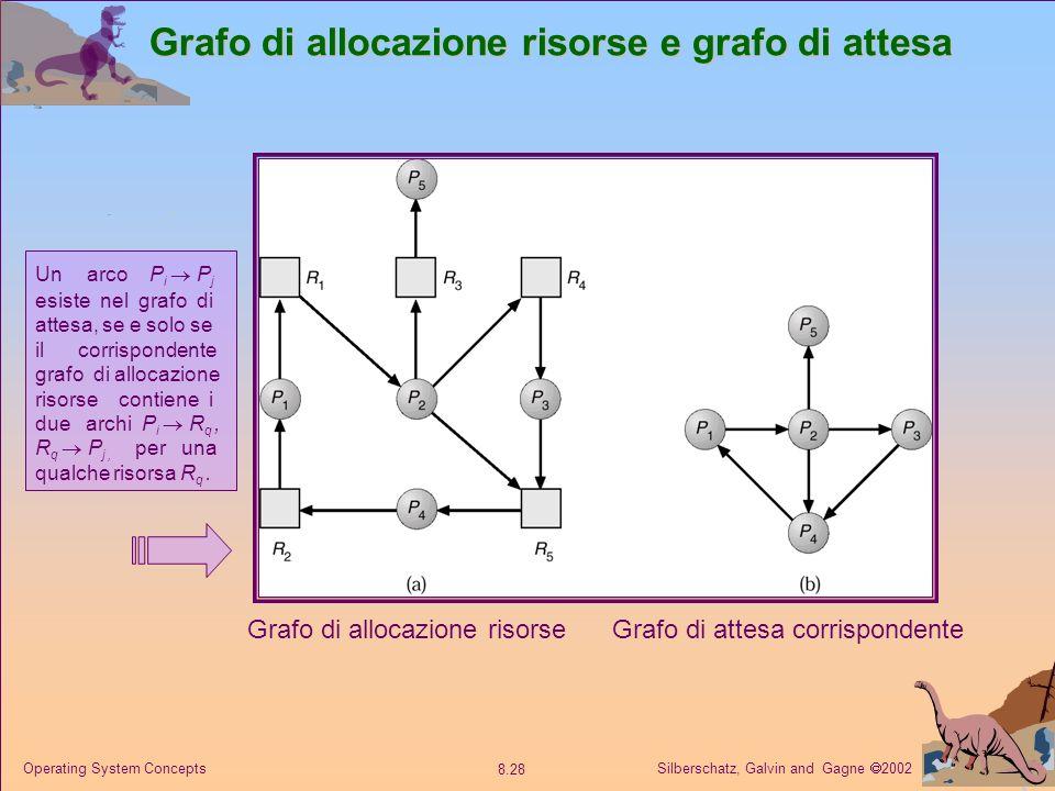 Silberschatz, Galvin and Gagne 2002 8.28 Operating System Concepts Grafo di allocazione risorse e grafo di attesa Grafo di allocazione risorseGrafo di attesa corrispondente Un arco P i P j esiste nel grafo di attesa, se e solo se il corrispondente grafo di allocazione risorse contiene i due archi P i R q, R q P j, per una qualche risorsa R q.