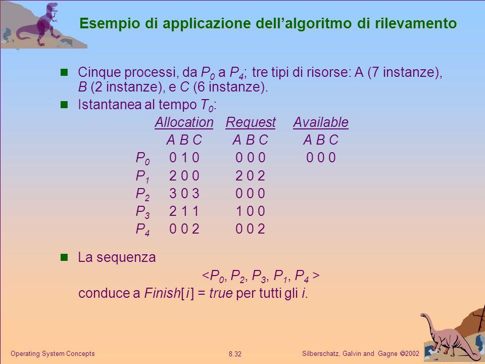 Silberschatz, Galvin and Gagne 2002 8.32 Operating System Concepts Esempio di applicazione dellalgoritmo di rilevamento Cinque processi, da P 0 a P 4 ; tre tipi di risorse: A (7 instanze), B (2 instanze), e C (6 instanze).