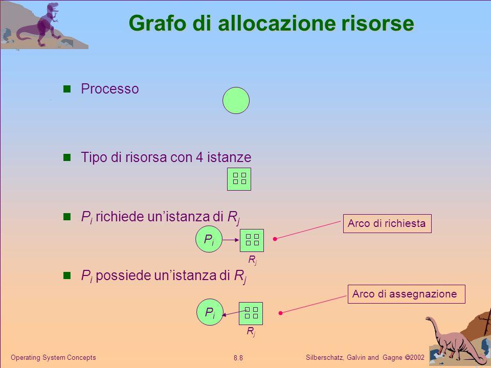 Silberschatz, Galvin and Gagne 2002 8.8 Operating System Concepts Grafo di allocazione risorse Processo Tipo di risorsa con 4 istanze P i richiede unistanza di R j P i possiede unistanza di R j PiPi PiPi RjRj RjRj Arco di assegnazione Arco di richiesta