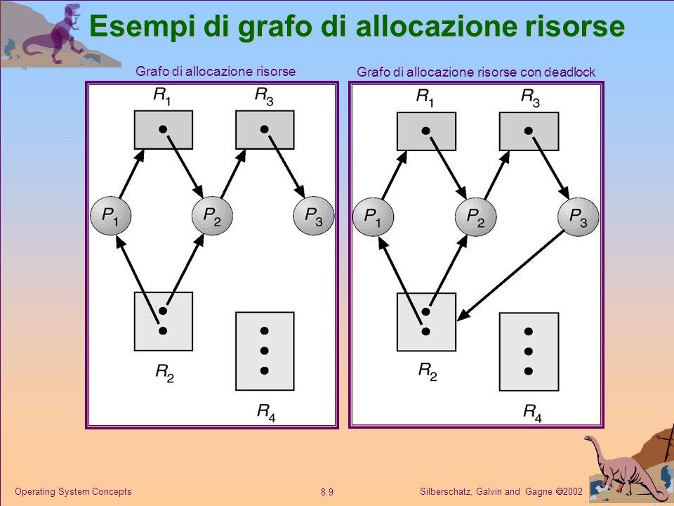Silberschatz, Galvin and Gagne 2002 8.10 Operating System Concepts Grafo di allocazione risorse Se il grafo non contiene cicli no ci sono deadlock.