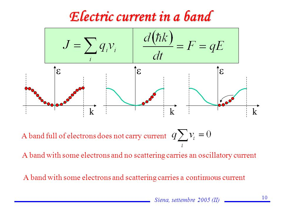 Siena, settembre 2005 (II) 10 Electric current in a band A band full of electrons does not carry current k A band with some electrons and no scattering carries an oscillatory current k k A band with some electrons and scattering carries a continuous current