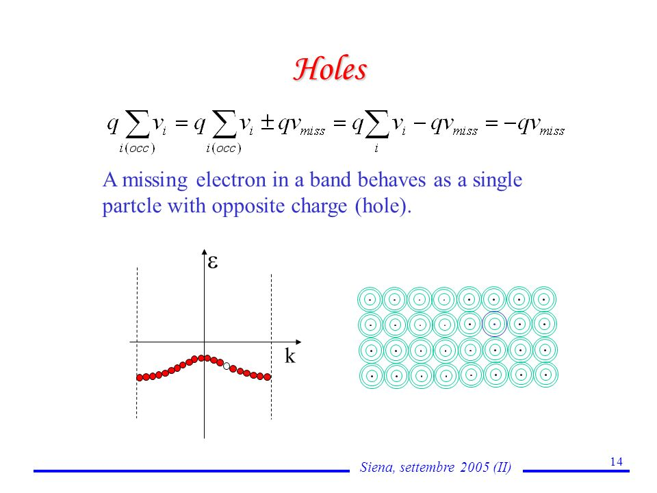 Siena, settembre 2005 (II) 14 Holes k A missing electron in a band behaves as a single partcle with opposite charge (hole).