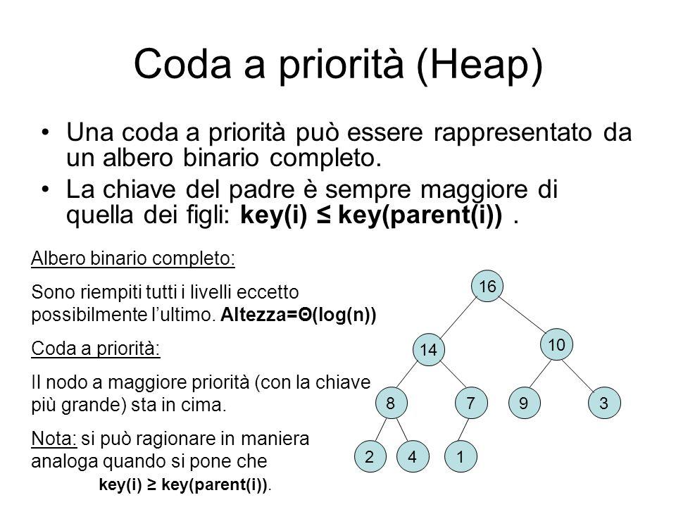 Coda a priorità (Heap) Una coda a priorità può essere rappresentato da un albero binario completo. La chiave del padre è sempre maggiore di quella dei