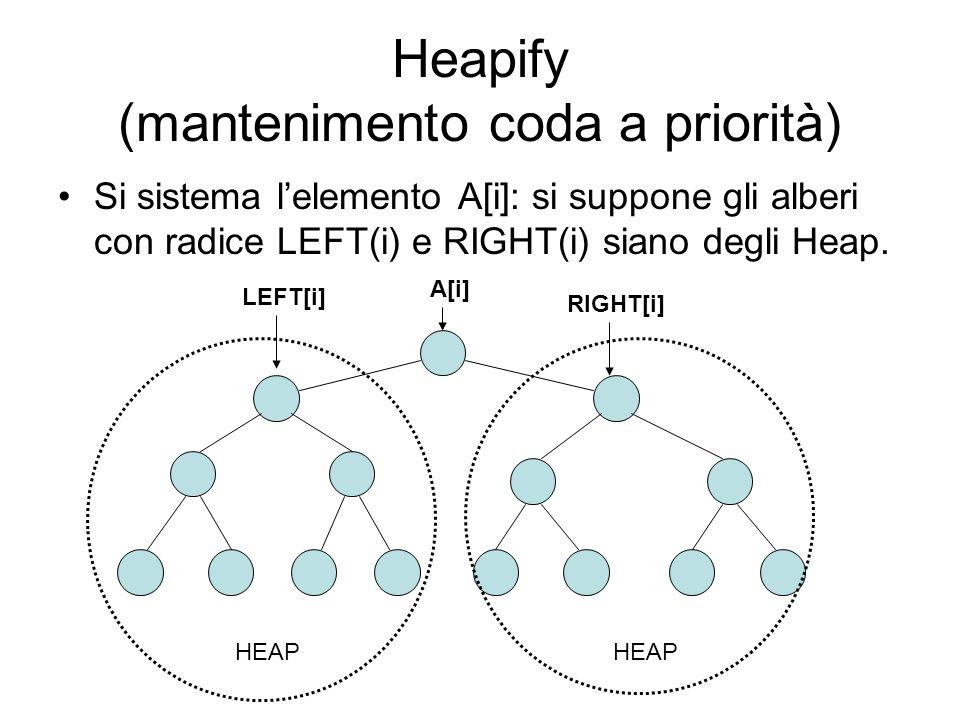 Heapify (mantenimento coda a priorità) Si sistema lelemento A[i]: si suppone gli alberi con radice LEFT(i) e RIGHT(i) siano degli Heap. A[i] HEAP RIGH