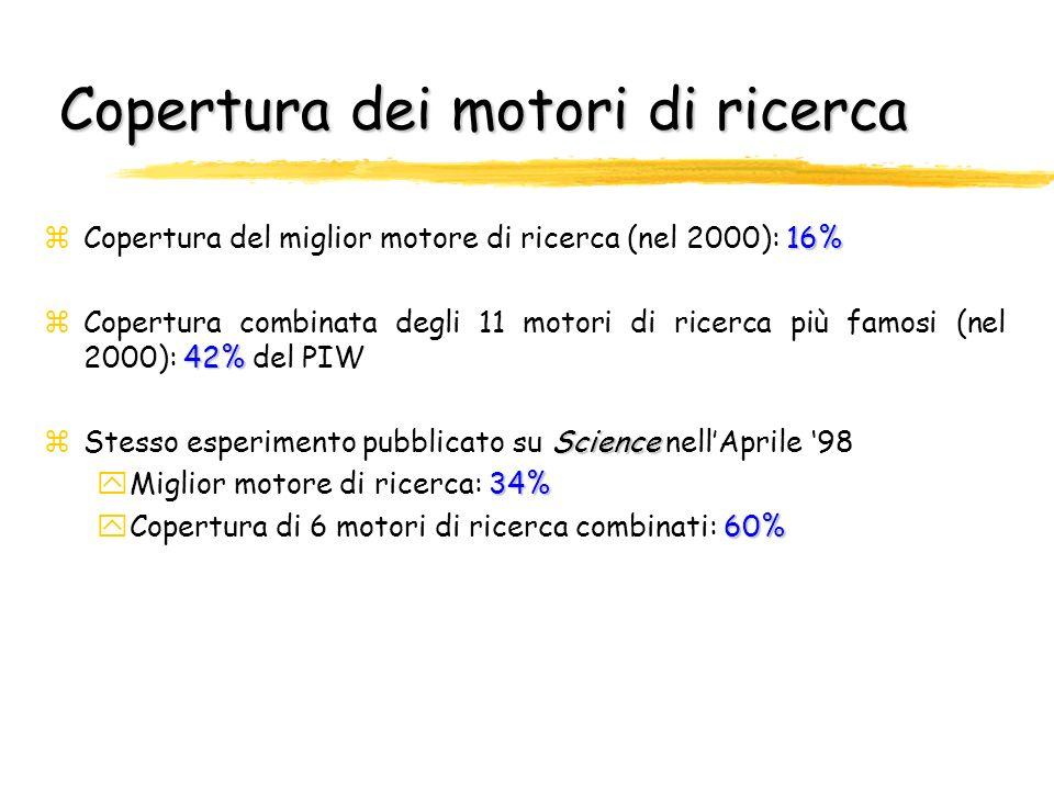 Copertura rispetto alla dimensione stimata del Web (2000)