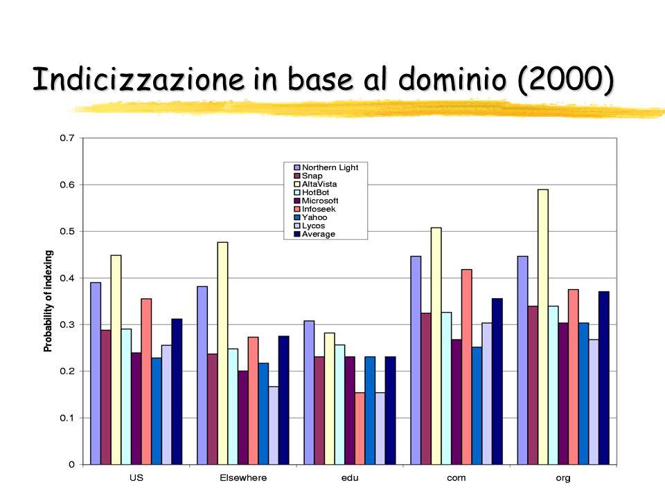 Bias nellindicizzazione (2000) Siti con più link entranti authority hanno maggiore probabilità di essere indicizzati