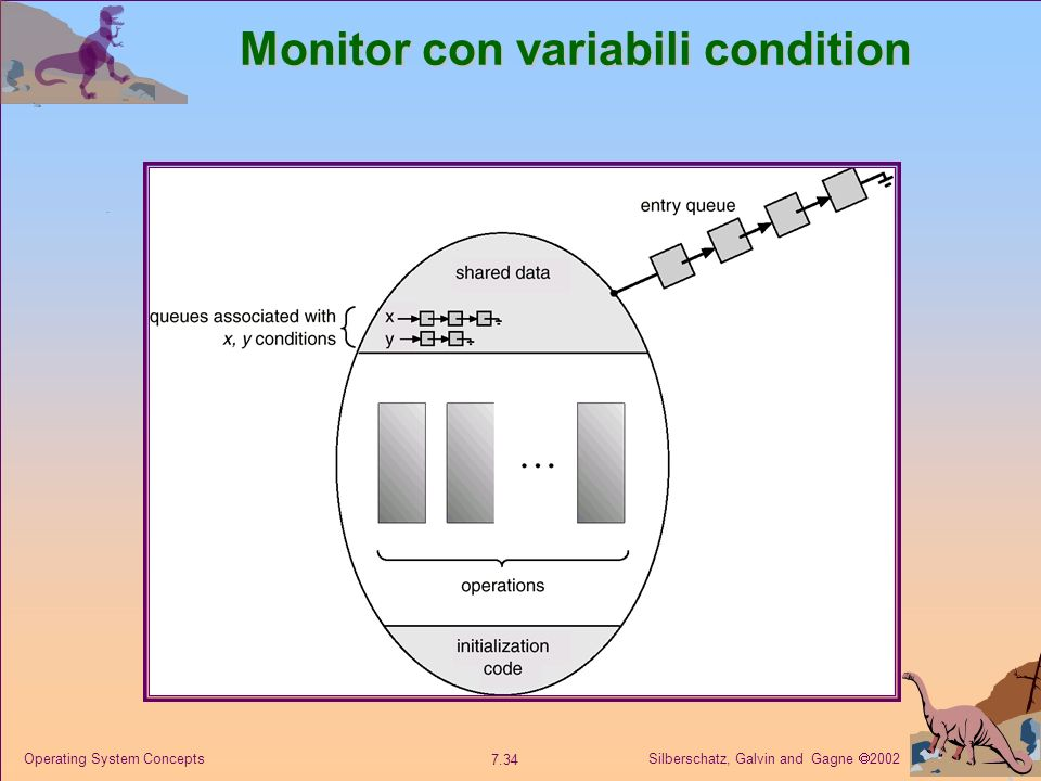 Silberschatz, Galvin and Gagne 2002 7.34 Operating System Concepts Monitor con variabili condition