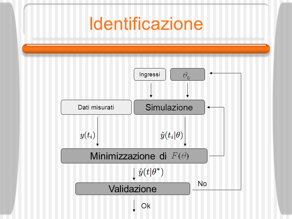 Identificazione Ingressi Simulazione Ok No Dati misurati Minimizzazione di Validazione