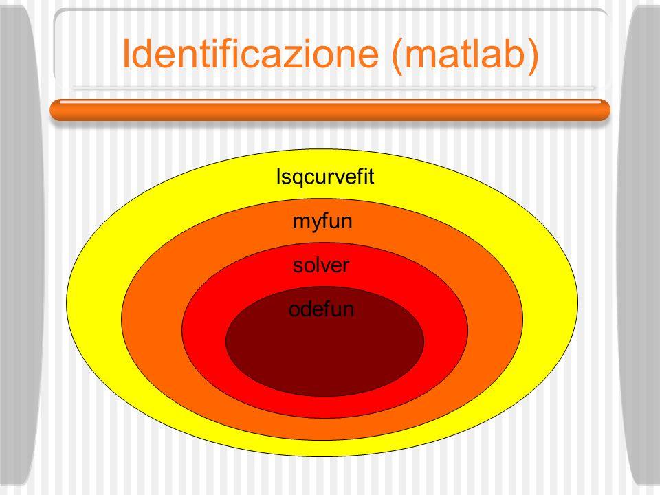Identificazione (matlab) lsqcurvefit myfun solver odefun