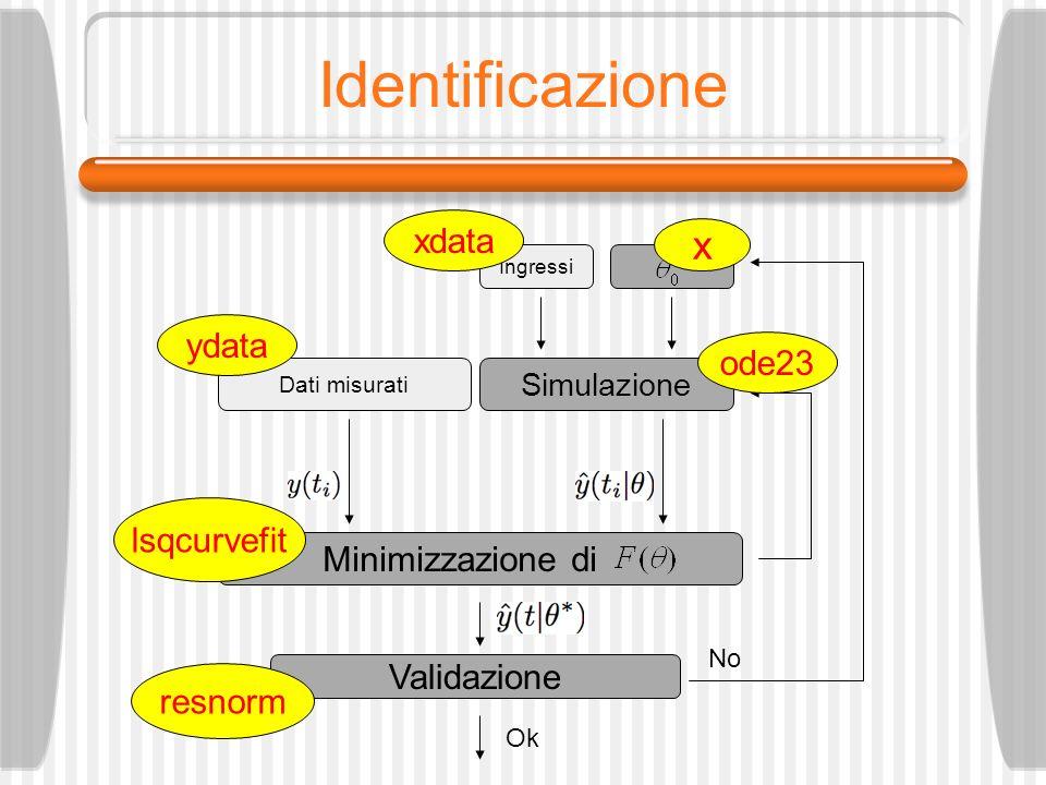 Identificazione Ingressi Simulazione Dati misurati Minimizzazione di Validazione Ok No x xdata ydata ode23 lsqcurvefit resnorm