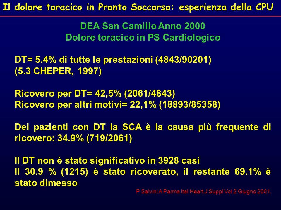 Il dolore toracico in Pronto Soccorso: esperienza della CPU DEA San Camillo Anno 2000 Dolore toracico in PS Cardiologico DT= 5.4% di tutte le prestazi