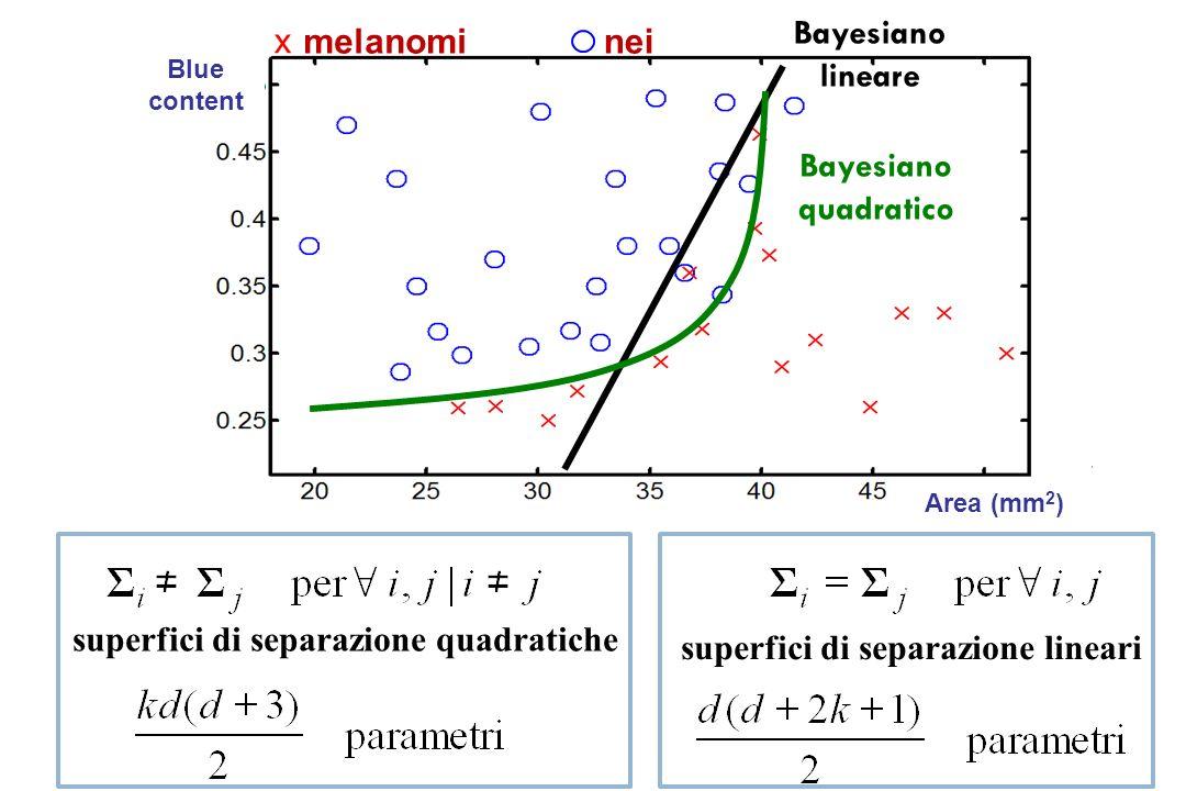 Distribuzione gaussiana È lipotesi parametrica più frequente = matrice di covarianza (simmetrica) = vettore delle medie d = dimensione delle feature s