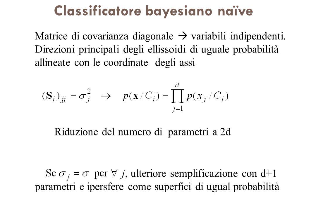 Classificatore bayesiano naïve Matrice di covarianza diagonale variabili indipendenti. Direzioni principali degli ellissoidi di uguale probabilità all