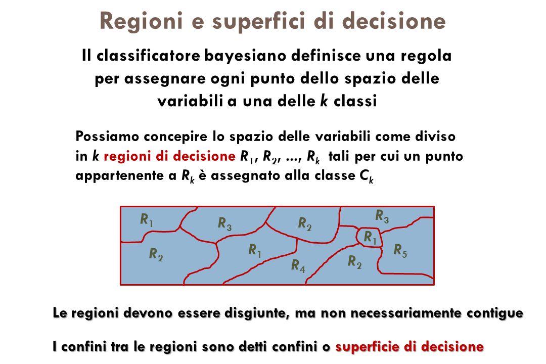 Regioni e superfici di decisione Possiamo concepire lo spazio delle variabili come diviso in k regioni di decisione R 1, R 2,..., R k tali per cui un