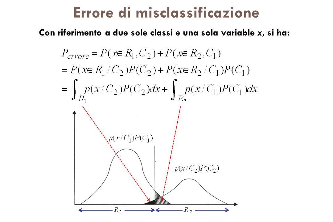 Errore di misclassificazione Con riferimento a due sole classi e una sola variable x, si ha: