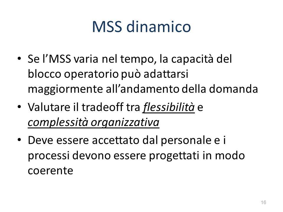 MSS dinamico Se lMSS varia nel tempo, la capacità del blocco operatorio può adattarsi maggiormente allandamento della domanda Valutare il tradeoff tra