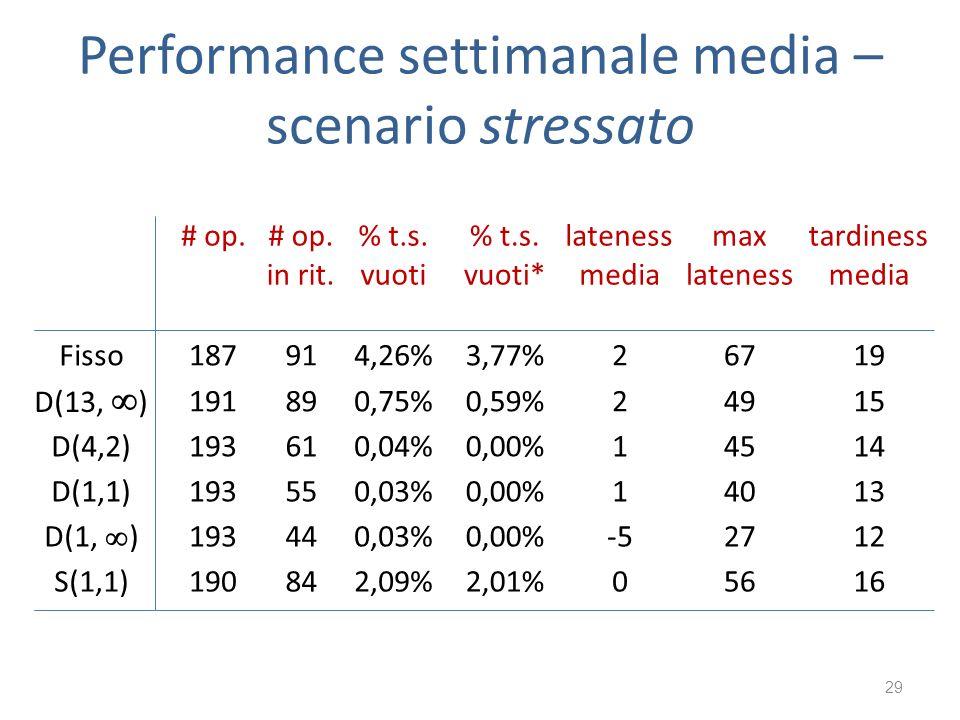 Performance settimanale media – scenario stressato 29 # op.# op. in rit. % t.s. vuoti % t.s. vuoti* lateness media max lateness tardiness media Fisso
