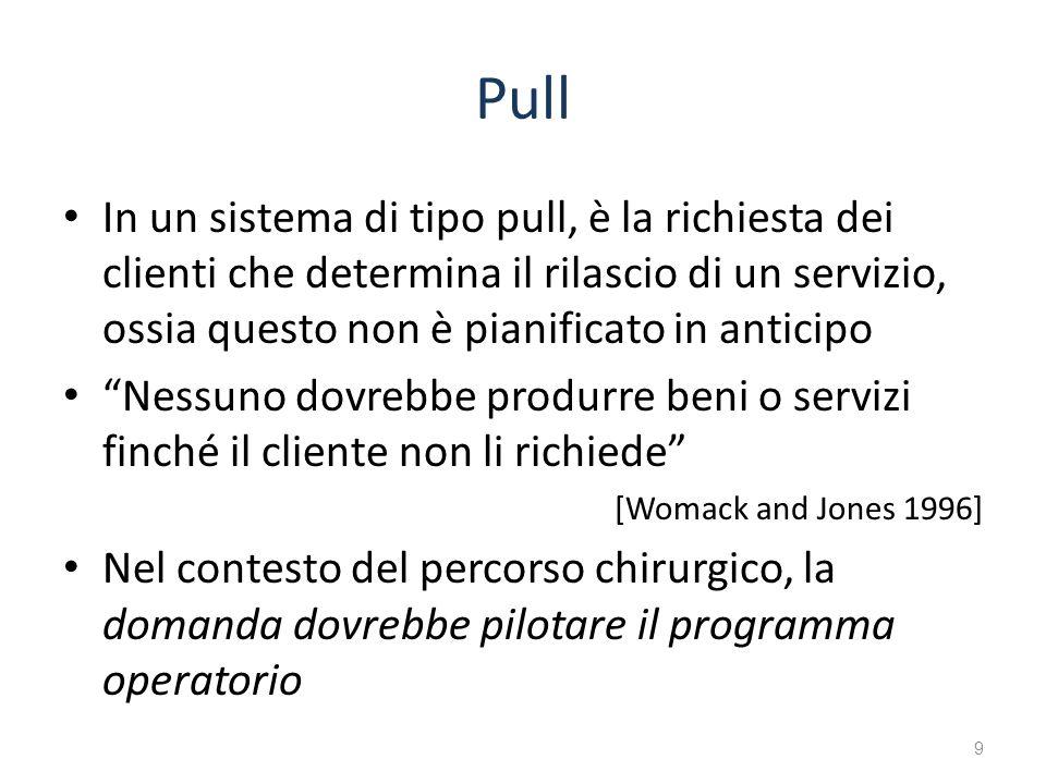 Pull In un sistema di tipo pull, è la richiesta dei clienti che determina il rilascio di un servizio, ossia questo non è pianificato in anticipo Nessu