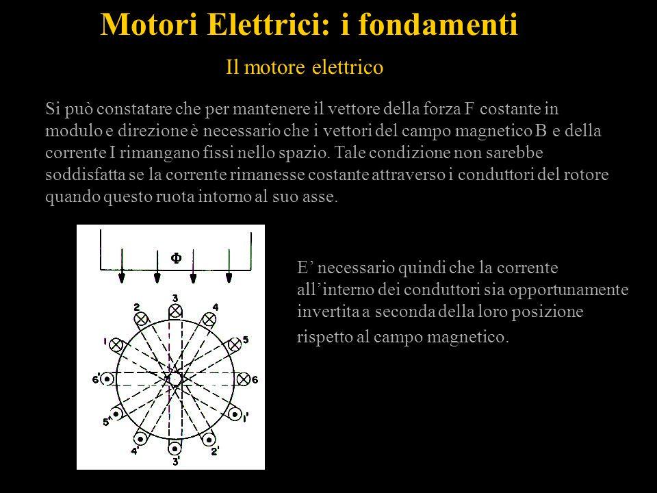 Si può constatare che per mantenere il vettore della forza F costante in modulo e direzione è necessario che i vettori del campo magnetico B e della corrente I rimangano fissi nello spazio.