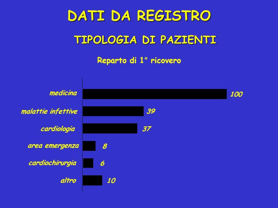 Reparto di 1° ricovero 10 6 8 37 39 100 cardiochirurgia area emergenza altro cardiologia malattie infettive medicina DATI DA REGISTRO TIPOLOGIA DI PAZ