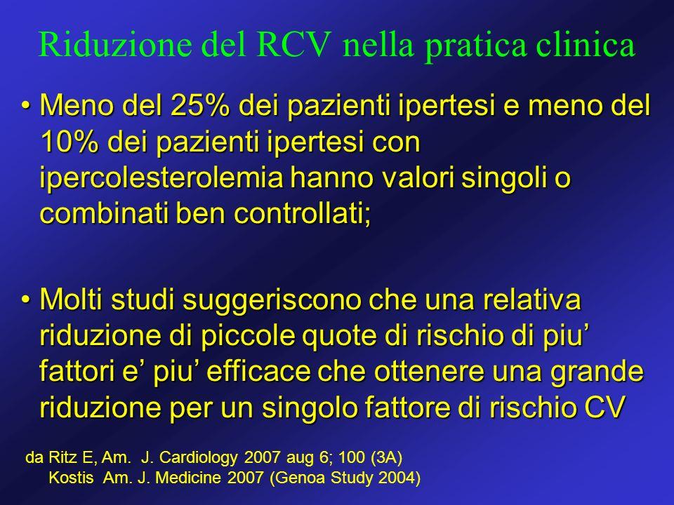 Riduzione del RCV nella pratica clinica Meno del 25% dei pazienti ipertesi e meno del 10% dei pazienti ipertesi con ipercolesterolemia hanno valori si