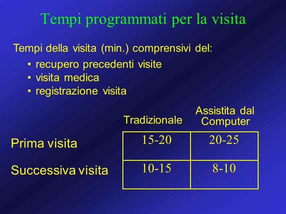 Tempi programmati per la visita 8-1010-15 20-2515-20 Prima visita Successiva visita Tradizionale Assistita dal Computer Tempi della visita (min.) comp