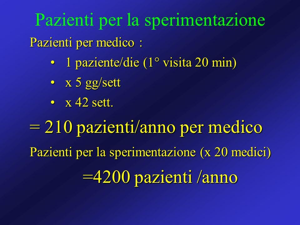 Pazienti per medico : 1 paziente/die (1° visita 20 min)1 paziente/die (1° visita 20 min) x 5 gg/settx 5 gg/sett x 42 sett.x 42 sett. = 210 pazienti/an