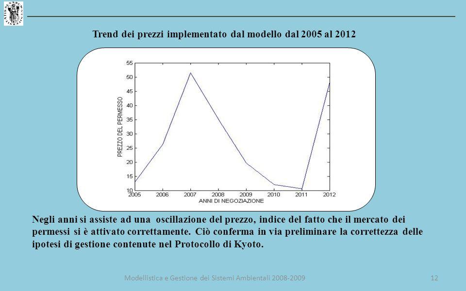 Trend dei prezzi implementato dal modello dal 2005 al 2012 Negli anni si assiste ad una oscillazione del prezzo, indice del fatto che il mercato dei permessi si è attivato correttamente.