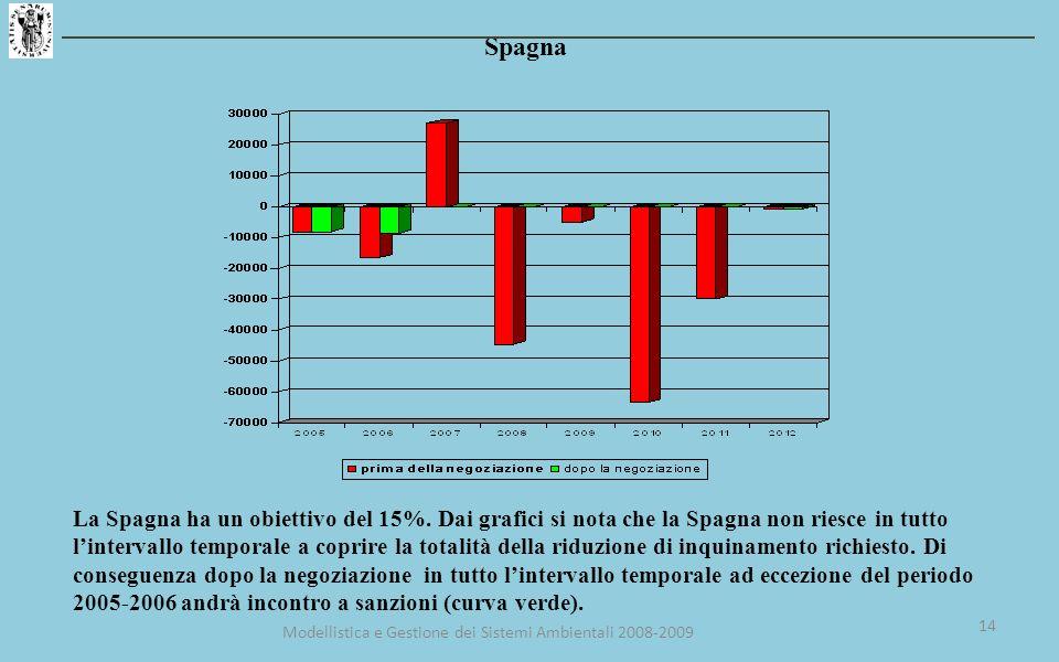 Spagna La Spagna ha un obiettivo del 15%.