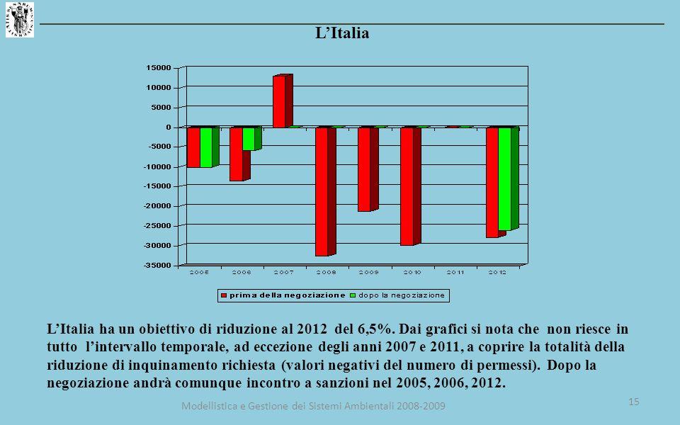LItalia LItalia ha un obiettivo di riduzione al 2012 del 6,5%.