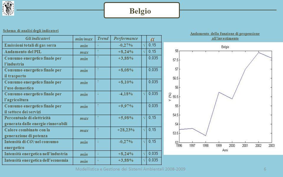 6 Gli indicatori min/max TrendPerformance Emissioni totali di gas serra min -0,27% 0,15 Andamento del PIL max +8,24% 0,15 Consumo energetico finale per lindustria min +3,88% 0,035 Consumo energetico finale per il trasporto min +8,08% 0,035 Consumo energetico finale per luso domestico min +8,10% 0,035 Consumo energetico finale per lagricoltura min -4,18% 0,035 Consumo energetico finale per il settore dei servizi min +9,97% 0,035 Percentuale di elettricità generata dalle energie rinnovabili max +5,98% 0,15 Calore combinato con la generazione di potenza max +28,23% 0,15 Intensità di CO 2 nel consumo energetico min -0,27% 0,15 Intensità energetica nellindustria min +8,24% 0,035 Intensità energetica delleconomia min +3,88% 0,035 Belgio Schema di analisi degli indicatori Andamento della funzione di propensione allinvestimento Modellistica e Gestione dei Sistemi Ambientali 2008-2009