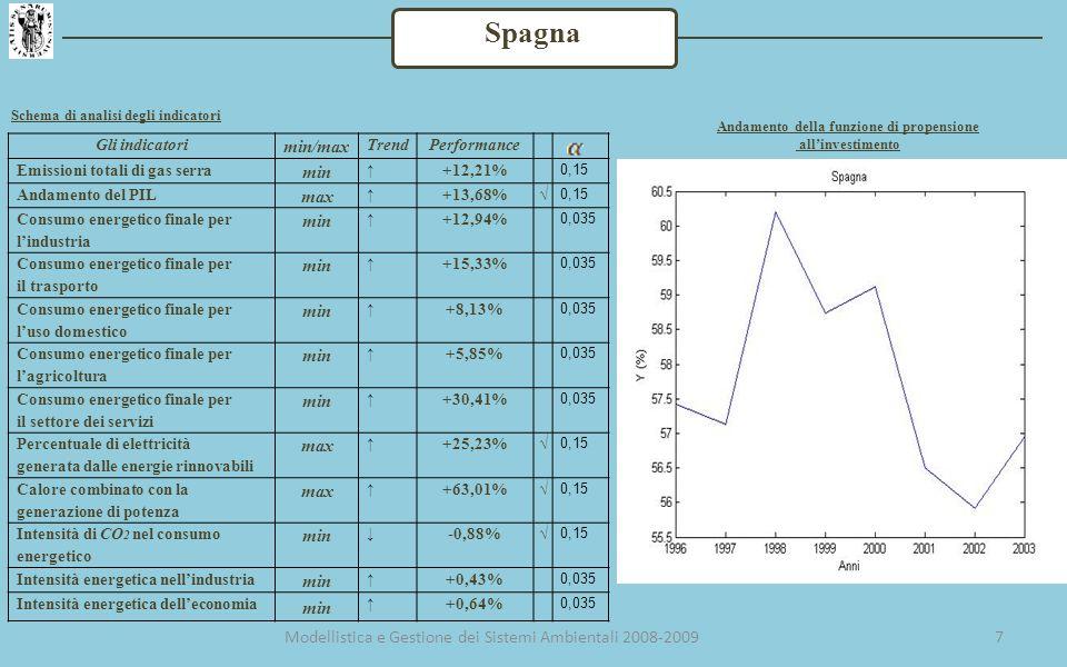 7 Spagna Gli indicatori min/max TrendPerformance Emissioni totali di gas serra min +12,21% 0,15 Andamento del PIL max +13,68% 0,15 Consumo energetico finale per lindustria min +12,94% 0,035 Consumo energetico finale per il trasporto min +15,33% 0,035 Consumo energetico finale per luso domestico min +8,13% 0,035 Consumo energetico finale per lagricoltura min +5,85% 0,035 Consumo energetico finale per il settore dei servizi min +30,41% 0,035 Percentuale di elettricità generata dalle energie rinnovabili max +25,23% 0,15 Calore combinato con la generazione di potenza max +63,01% 0,15 Intensità di CO 2 nel consumo energetico min -0,88% 0,15 Intensità energetica nellindustria min +0,43% 0,035 Intensità energetica delleconomia min +0,64% 0,035 Schema di analisi degli indicatori Andamento della funzione di propensione allinvestimento Modellistica e Gestione dei Sistemi Ambientali 2008-2009